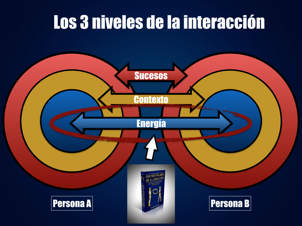 Los 6 Pilares de la Atracción - Atracción Real